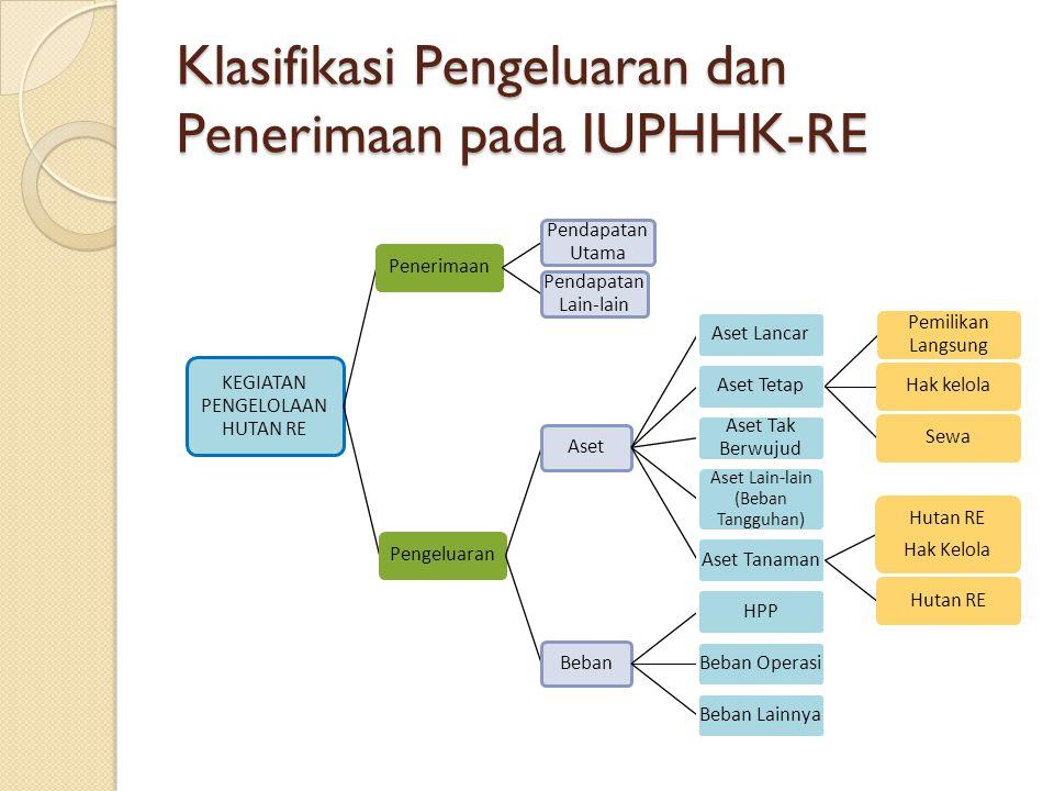 Klasifikasi Pengeluaran dan Penerimaan pada IUPHHK-RE