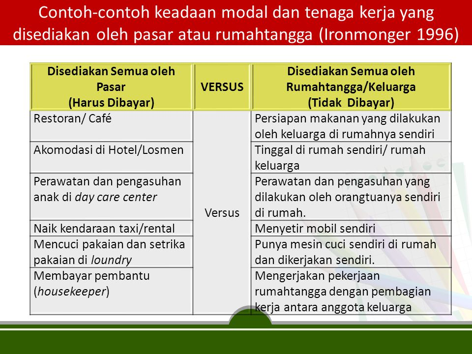 Contoh-contoh keadaan modal dan tenaga kerja yang disediakan oleh pasar atau rumahtangga (Ironmonger 1996)