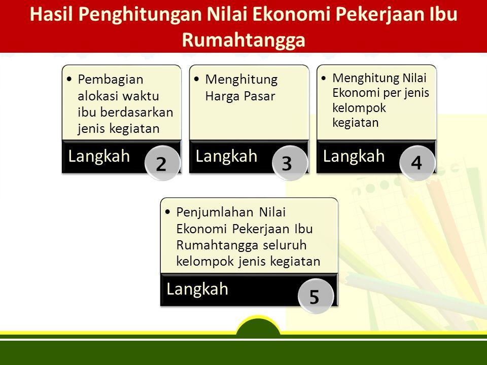Hasil Penghitungan Nilai Ekonomi Pekerjaan Ibu Rumahtangga