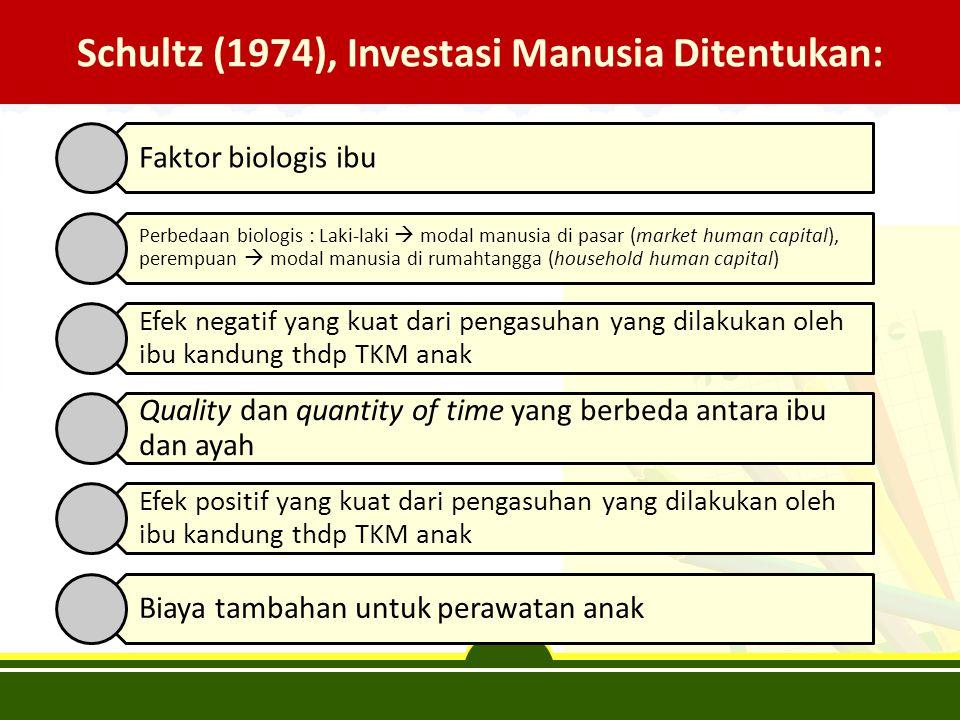 Schultz (1974), Investasi Manusia Ditentukan: