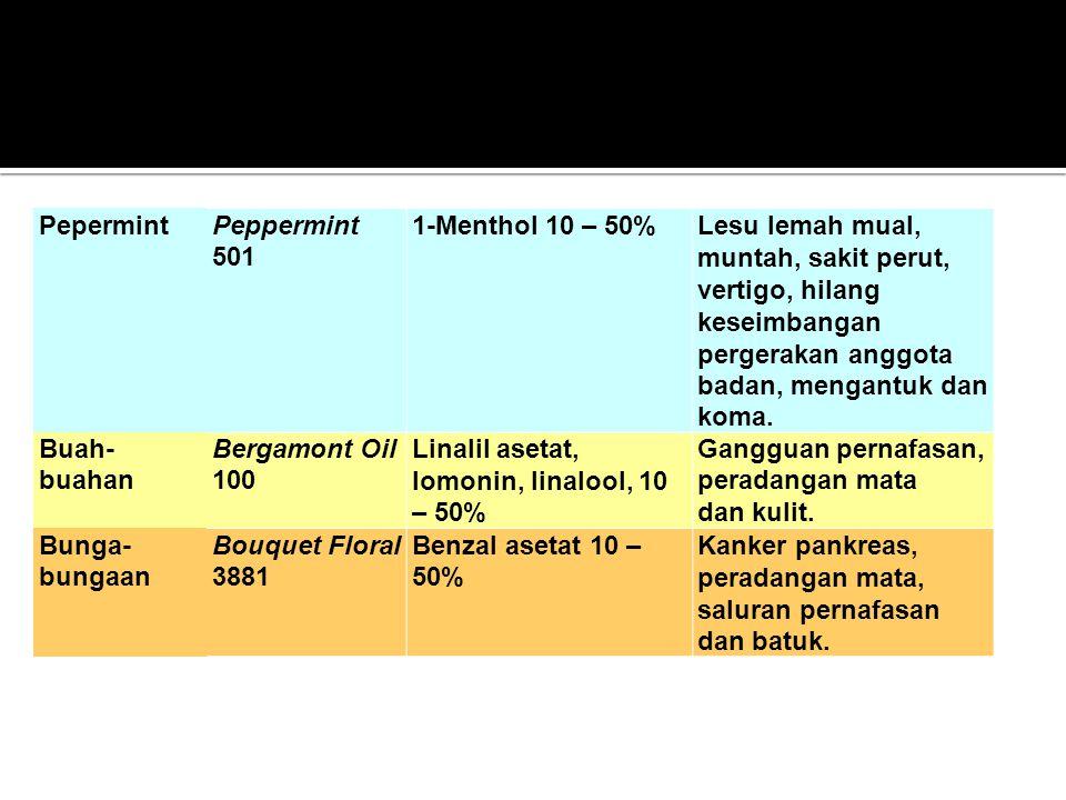 Pepermint Peppermint 501. 1-Menthol 10 – 50%