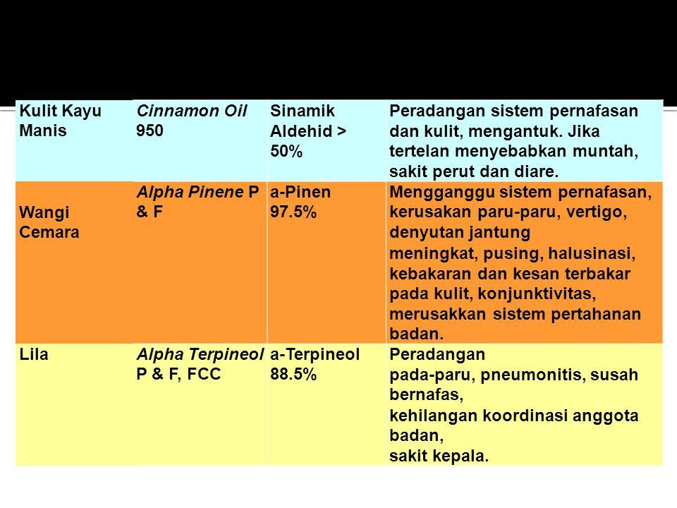 Kulit Kayu Manis Cinnamon Oil 950. Sinamik Aldehid > 50% Peradangan sistem pernafasan dan kulit, mengantuk. Jika tertelan menyebabkan muntah,