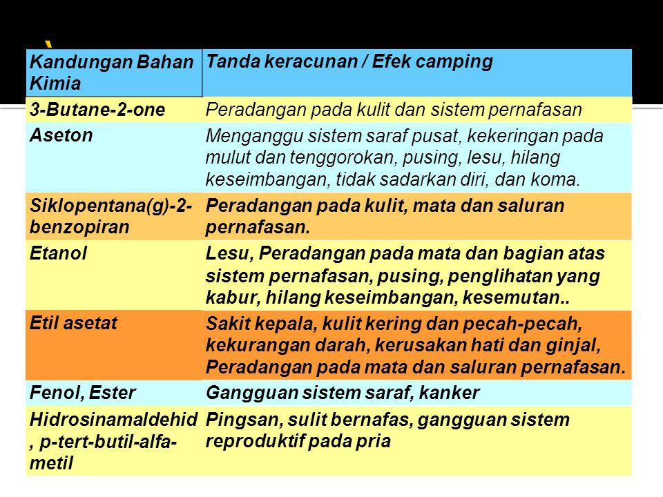 ` Kandungan Bahan Kimia Tanda keracunan / Efek camping 3-Butane-2-one
