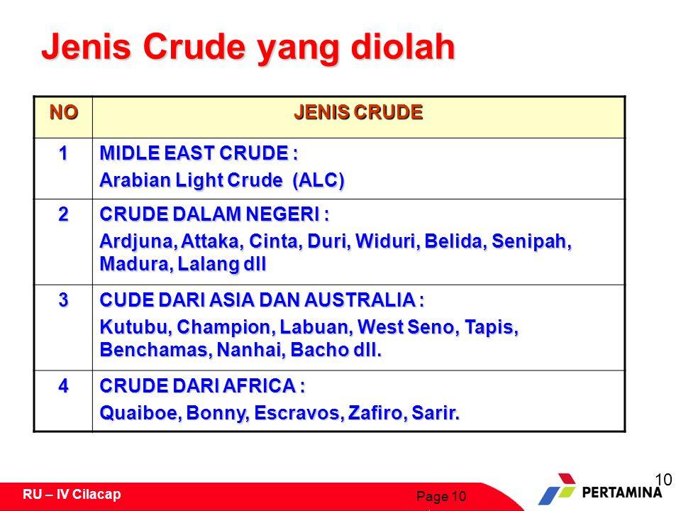 Jenis Crude yang diolah