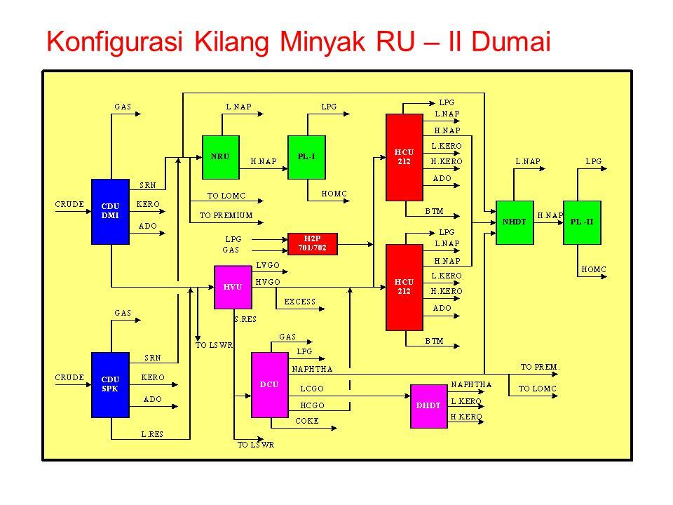 Konfigurasi Kilang Minyak RU – II Dumai