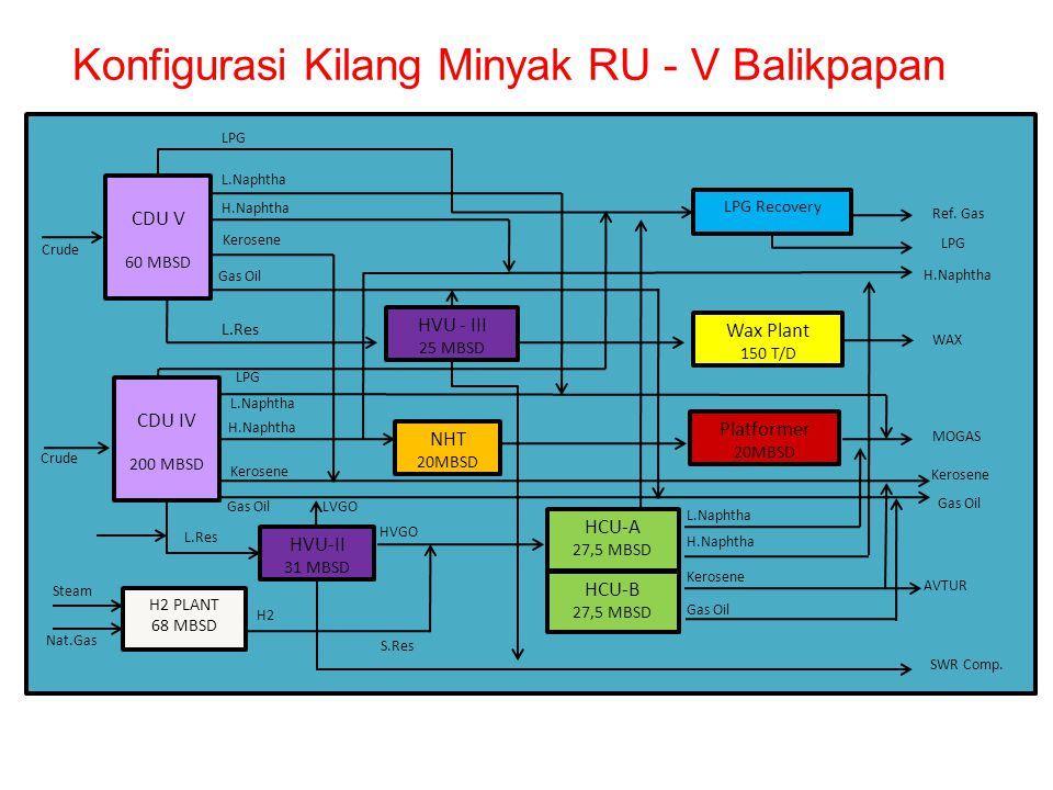 Konfigurasi Kilang Minyak RU - V Balikpapan