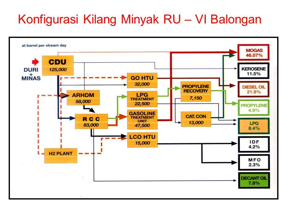 Konfigurasi Kilang Minyak RU – VI Balongan