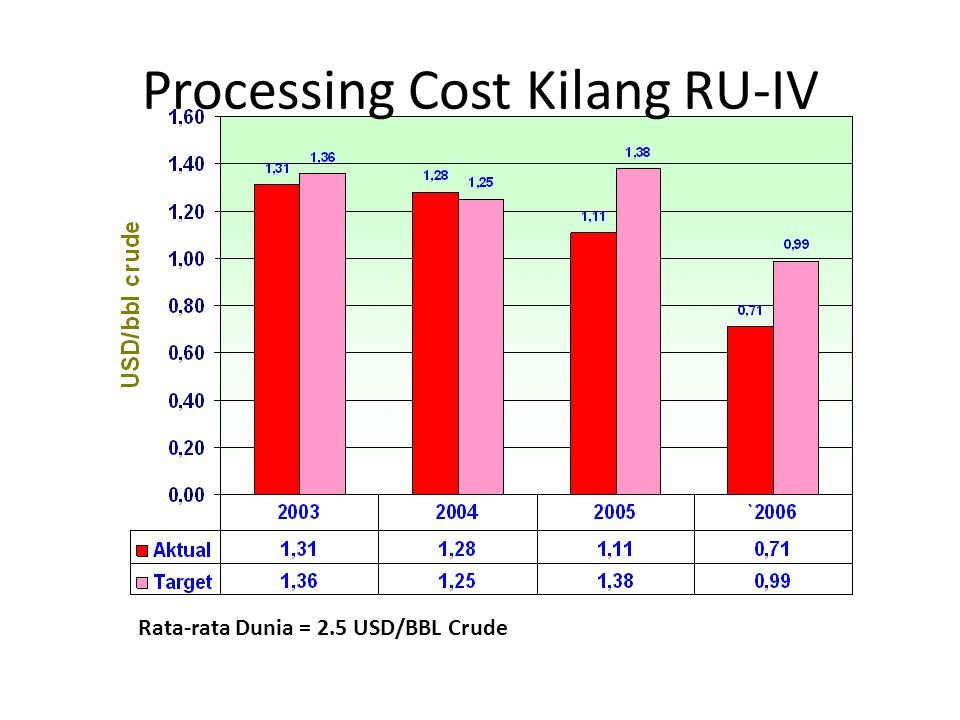 Processing Cost Kilang RU-IV