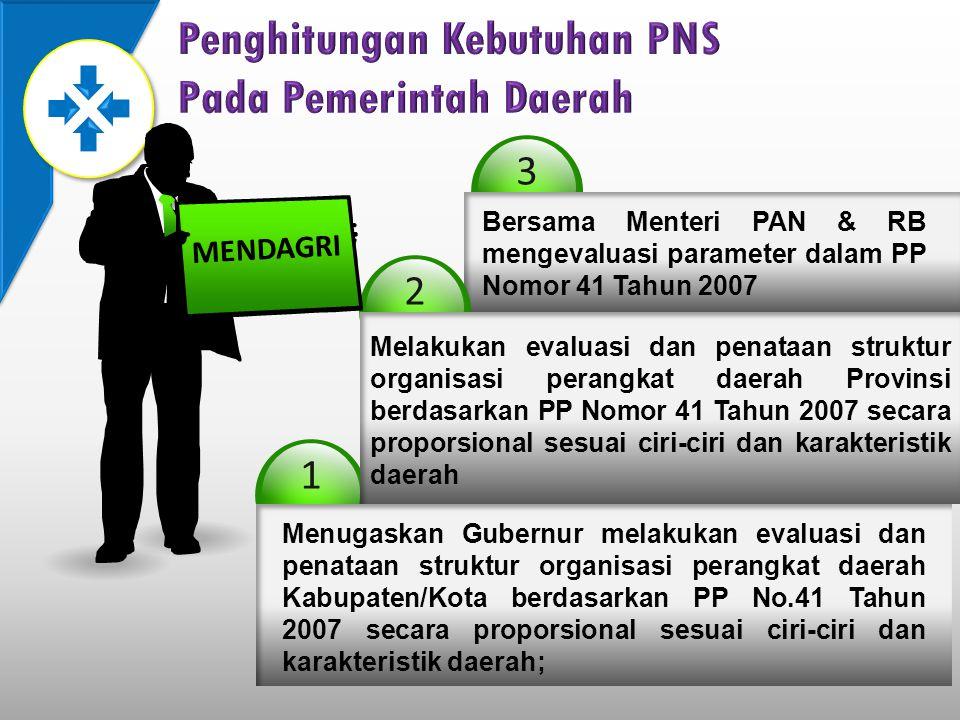 Penghitungan Kebutuhan PNS Pada Pemerintah Daerah