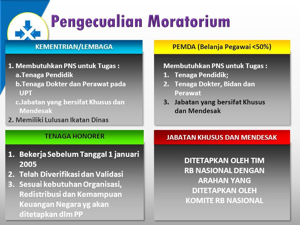 Pengecualian Moratorium