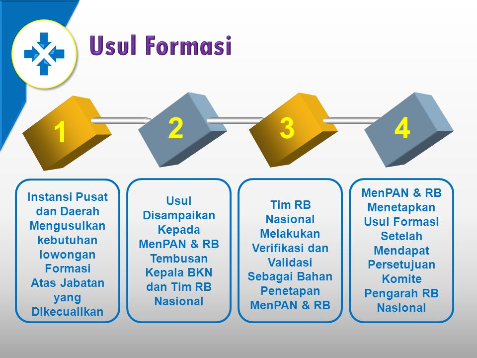 Usul Formasi 2. 3. 4. 1. MenPAN & RB Menetapkan Usul Formasi Setelah Mendapat Persetujuan Komite Pengarah RB Nasional.