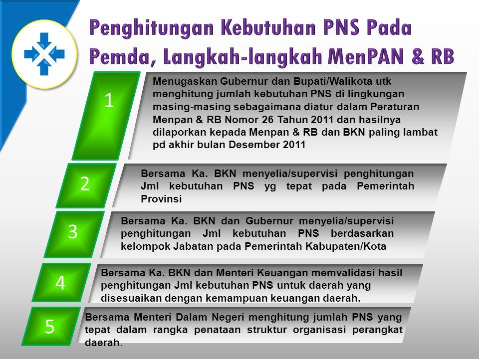 Penghitungan Kebutuhan PNS Pada Pemda, Langkah-langkah MenPAN & RB