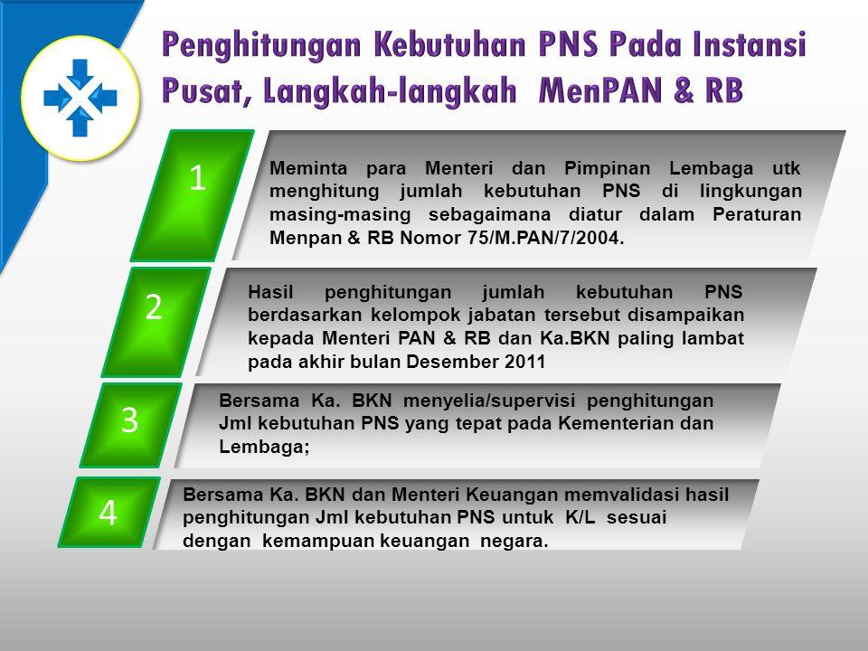 Penghitungan Kebutuhan PNS Pada Instansi Pusat, Langkah-langkah MenPAN & RB
