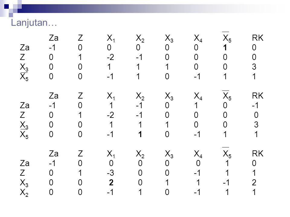 Lanjutan… Za Z X1 X2 X3 X4 X5 RK Za -1 0 0 0 0 0 1 0