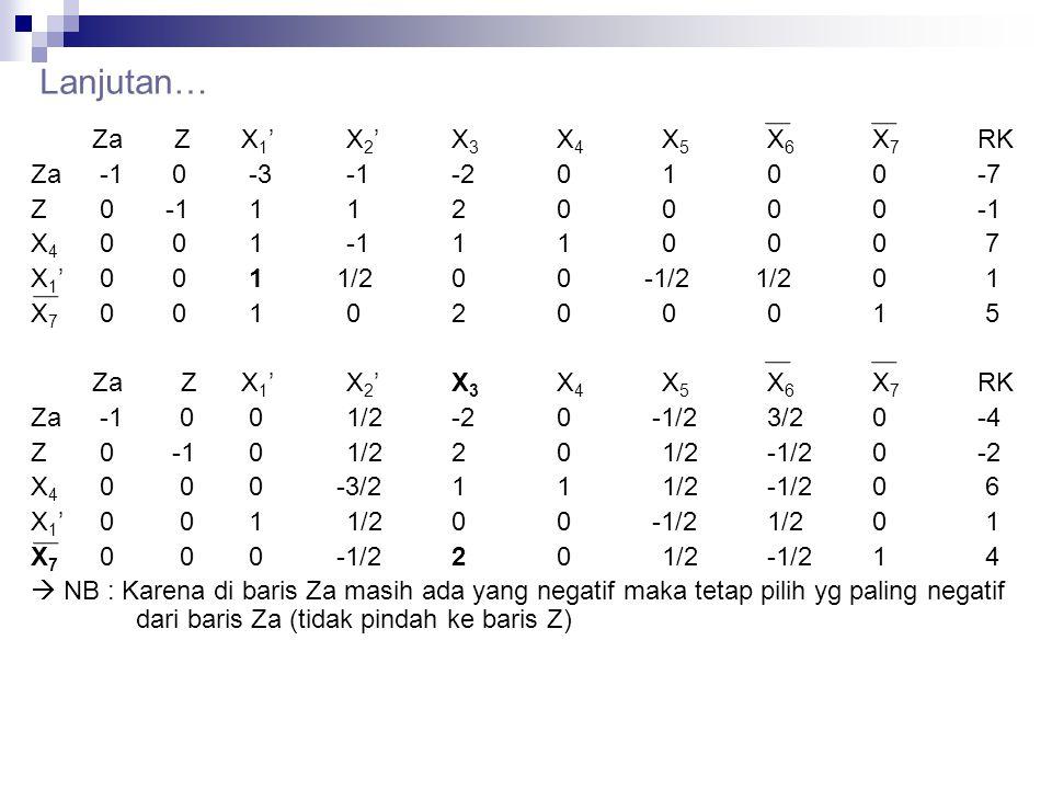Lanjutan… Za Z X1' X2' X3 X4 X5 X6 X7 RK Za -1 0 -3 -1 -2 0 1 0 0 -7