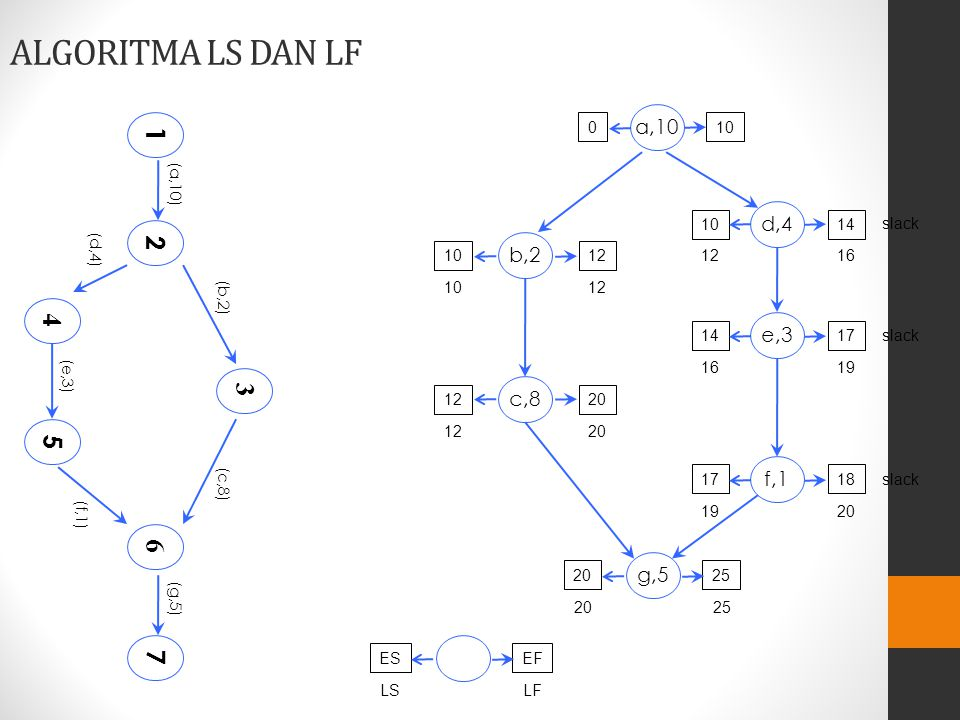 ALGORITMA LS DAN LF 1 2 4 3 5 6 7 a,10 d,4 b,2 e,3 c,8 f,1 g,5 (a,10)