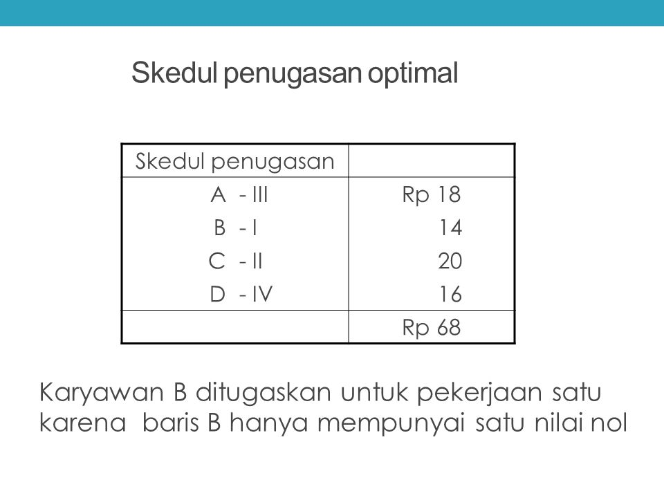 Skedul penugasan optimal