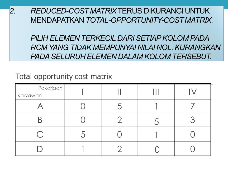 Reduced cost matrix I II III IV A 5 3 7 B 2 C D 1 1 5 1