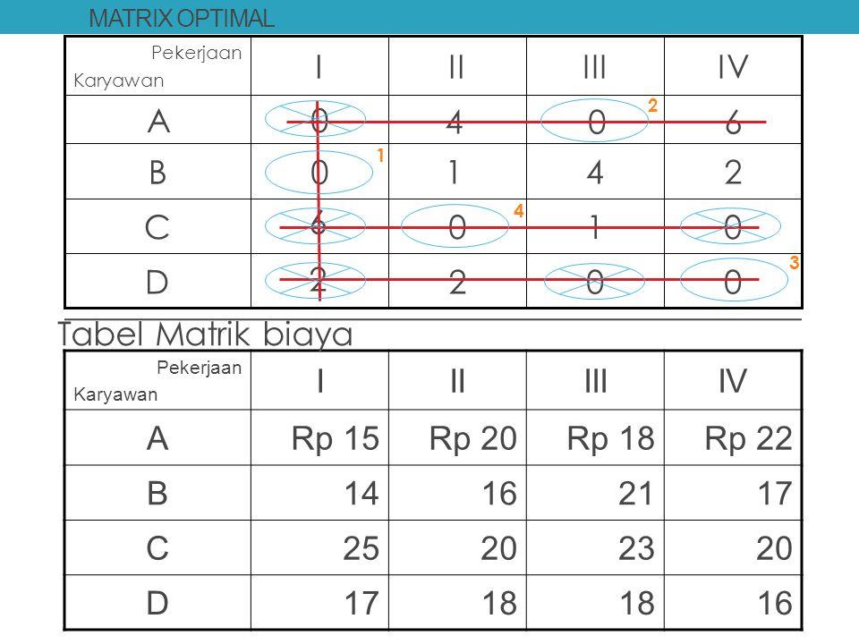 2 1 D 5 C 3 B 7 A IV III II I 4 6 Tabel Matrik biaya I II III IV A