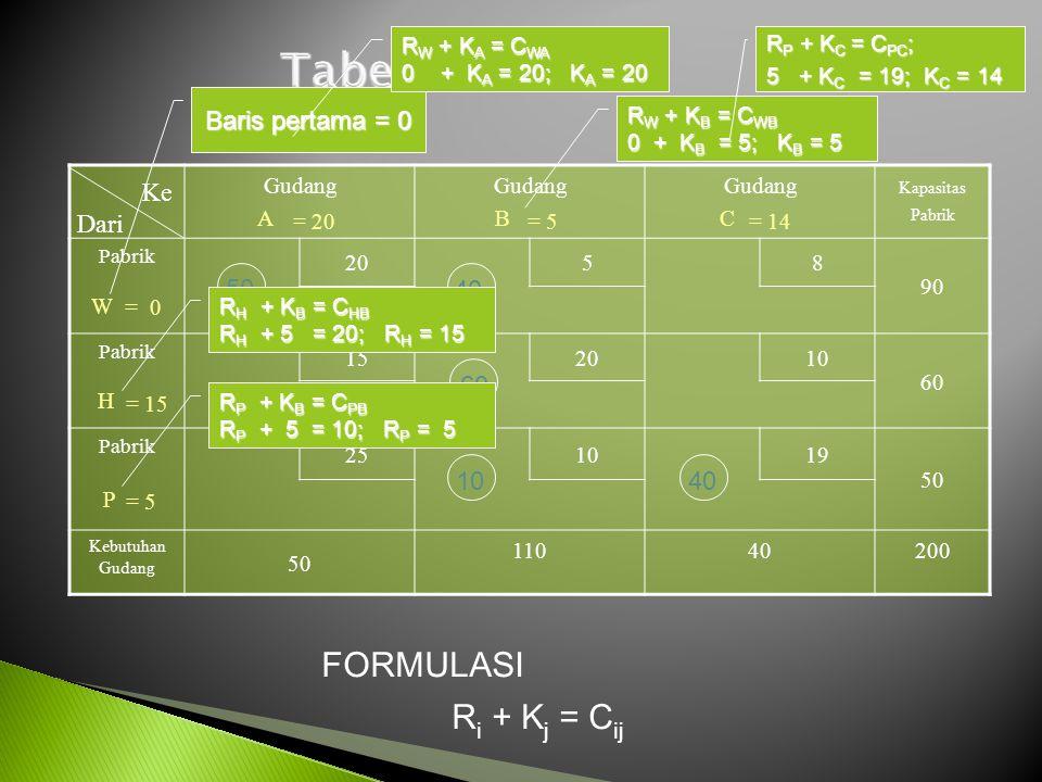Tabel Pertama FORMULASI Ri + Kj = Cij Baris pertama = 0 Ke Dari 50 40