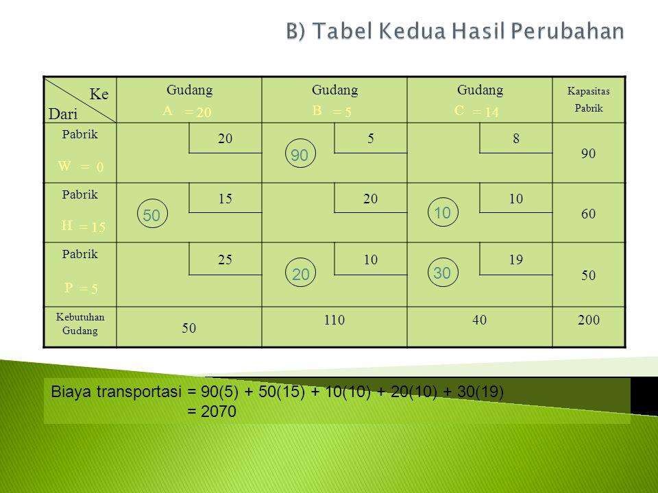 B) Tabel Kedua Hasil Perubahan