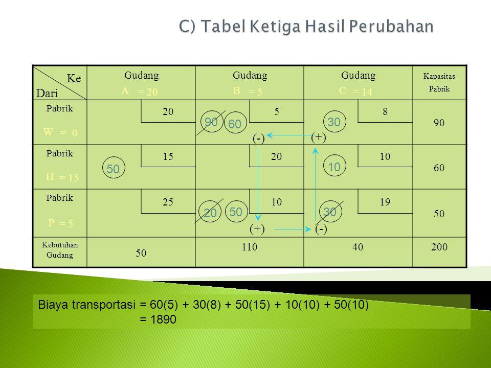 C) Tabel Ketiga Hasil Perubahan