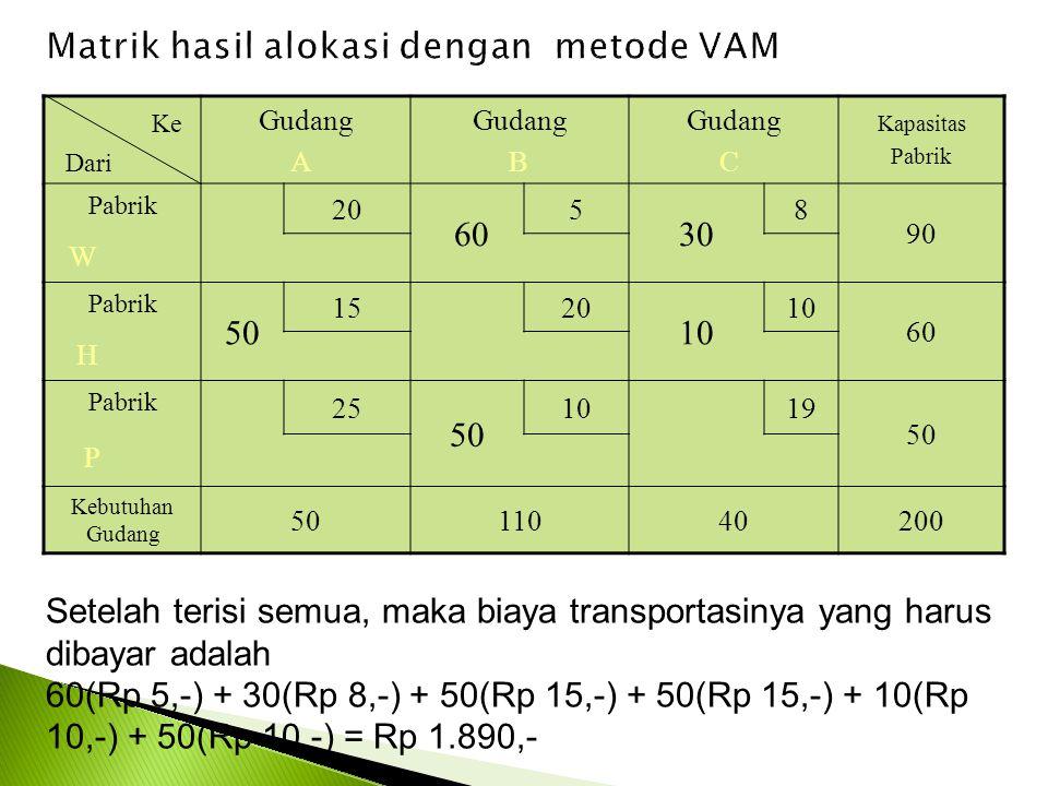 Matrik hasil alokasi dengan metode VAM