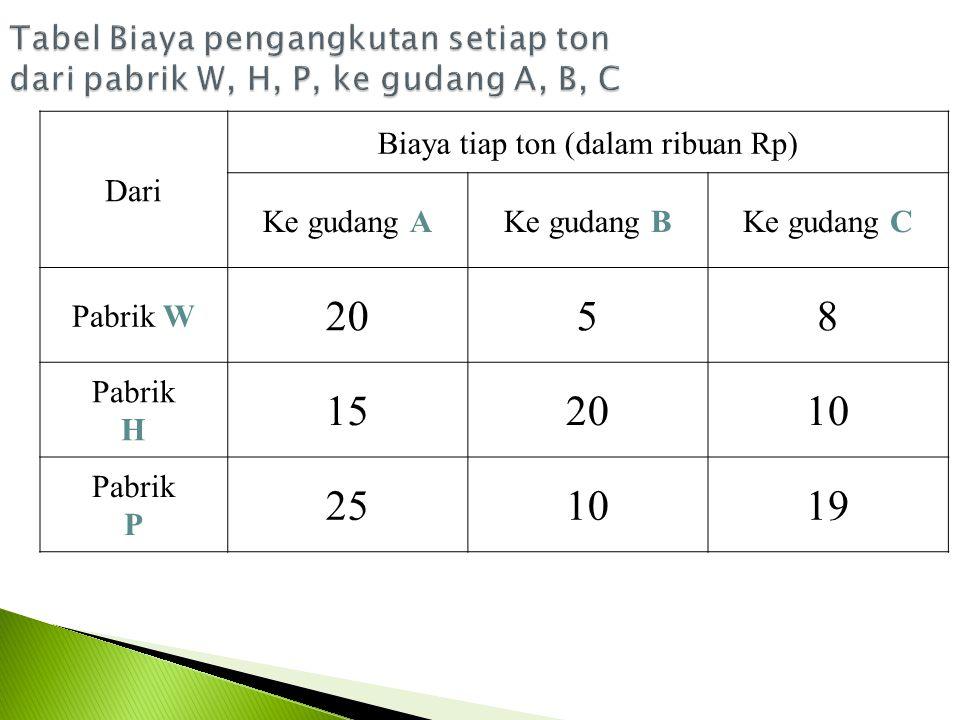 Biaya tiap ton (dalam ribuan Rp)