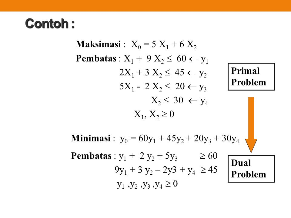 Contoh : Maksimasi : X0 = 5 X1 + 6 X2 Pembatas : X1 + 9 X2  60  y1