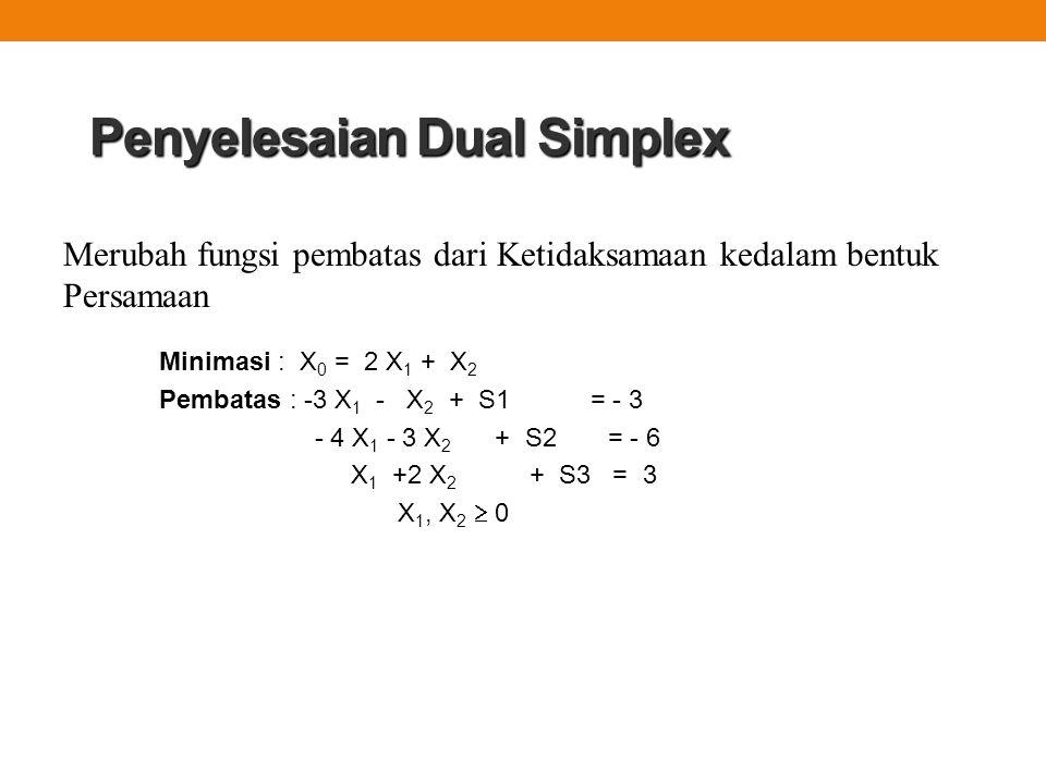 Penyelesaian Dual Simplex