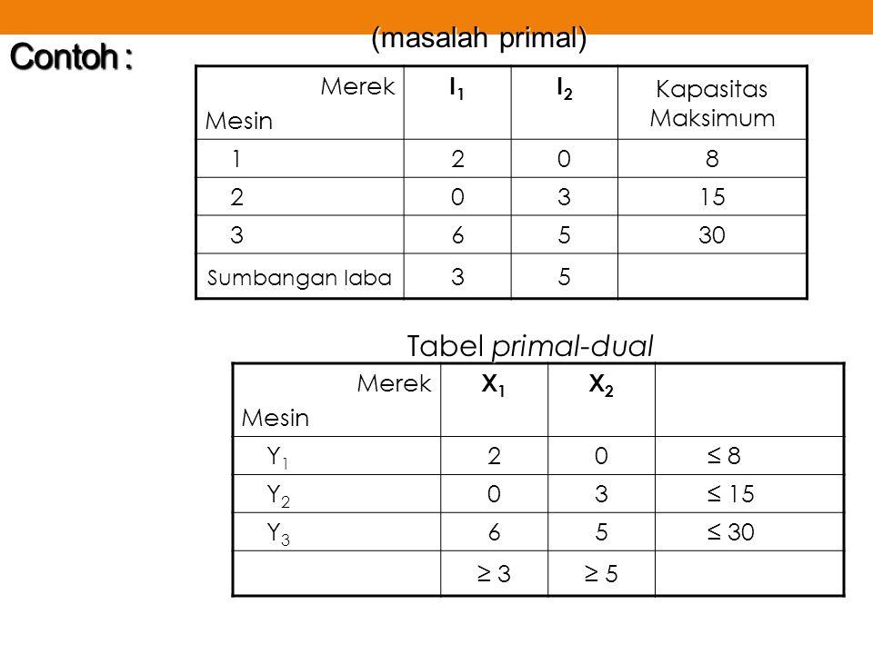 Contoh : (masalah primal) Tabel primal-dual Merek Mesin I1 I2