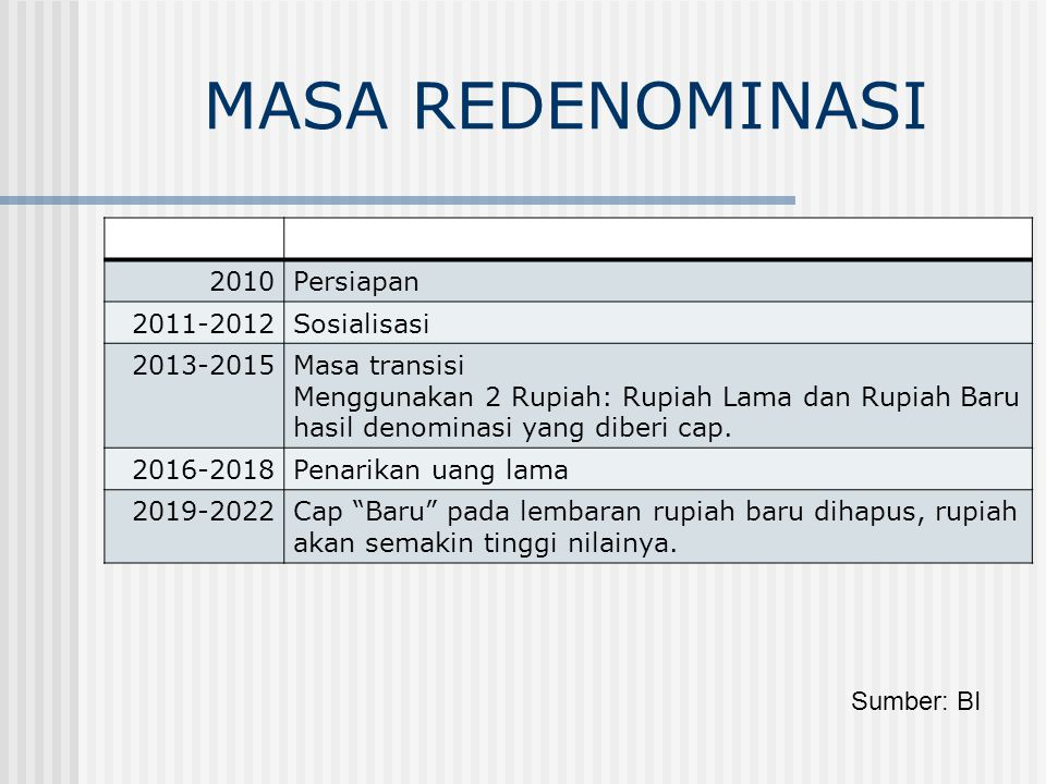 MASA REDENOMINASI Periode Tahapan 2010 Persiapan 2011-2012 Sosialisasi