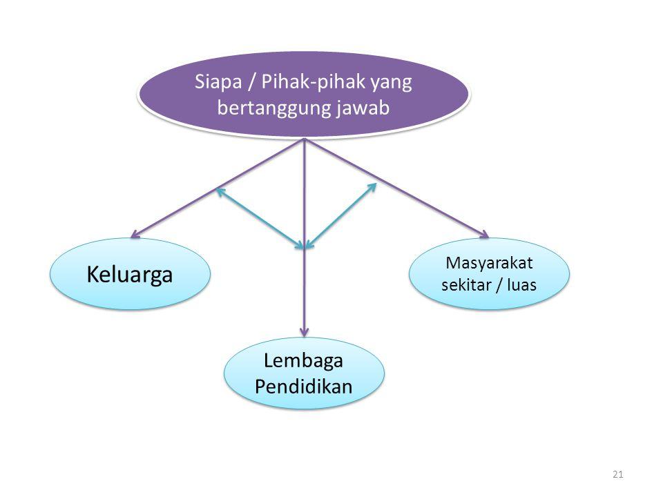 Keluarga Siapa / Pihak-pihak yang bertanggung jawab Lembaga Pendidikan