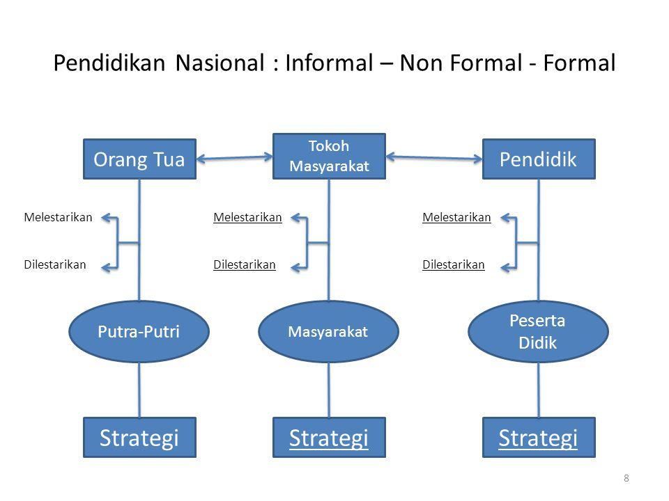 Pendidikan Nasional : Informal – Non Formal - Formal