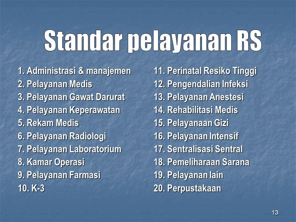 Standar pelayanan RS 1. Administrasi & manajemen 2. Pelayanan Medis