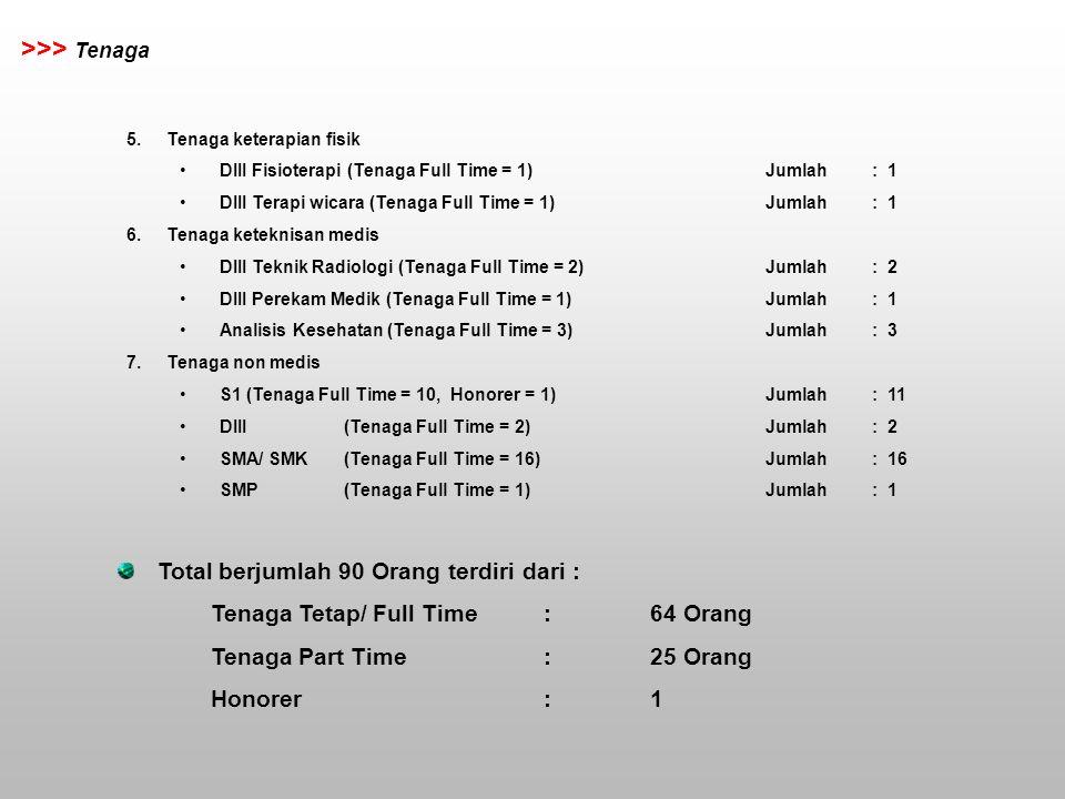 RS. MITRA HUSADA >>> Tenaga