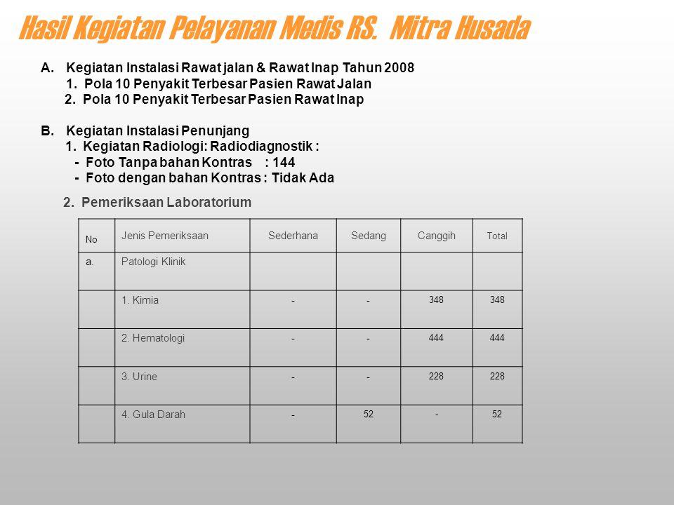 Hasil Kegiatan Pelayanan Medis RS. Mitra Husada