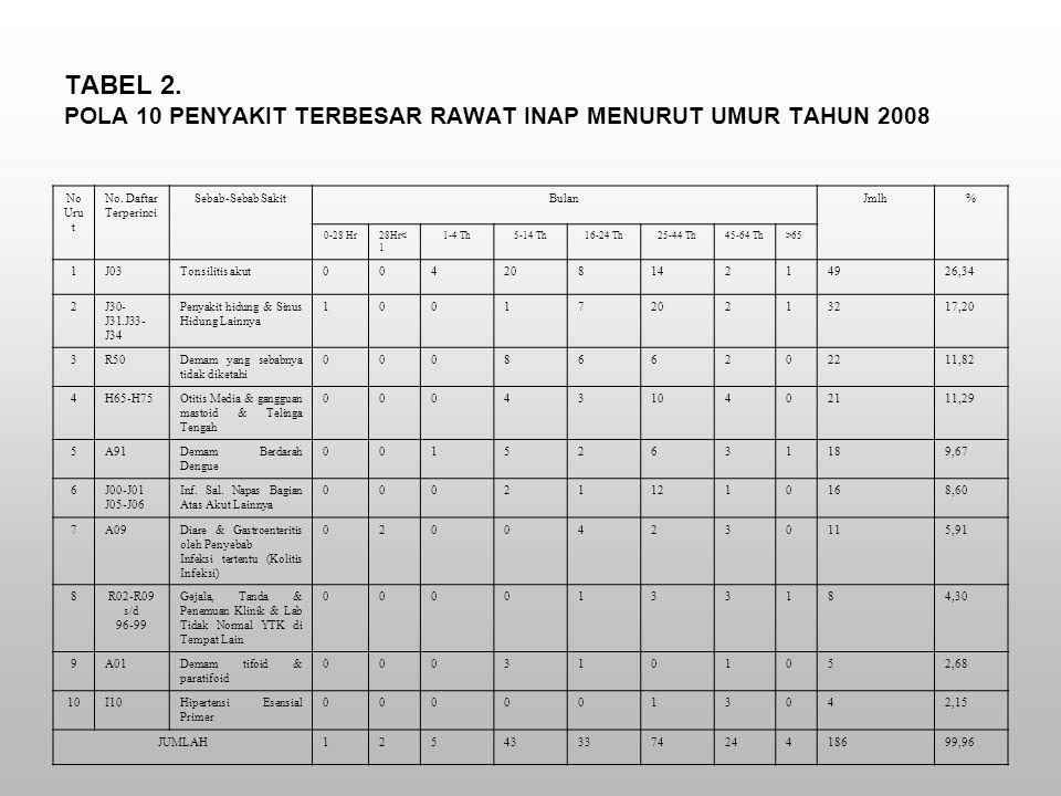 TABEL 2. POLA 10 PENYAKIT TERBESAR RAWAT INAP MENURUT UMUR TAHUN 2008