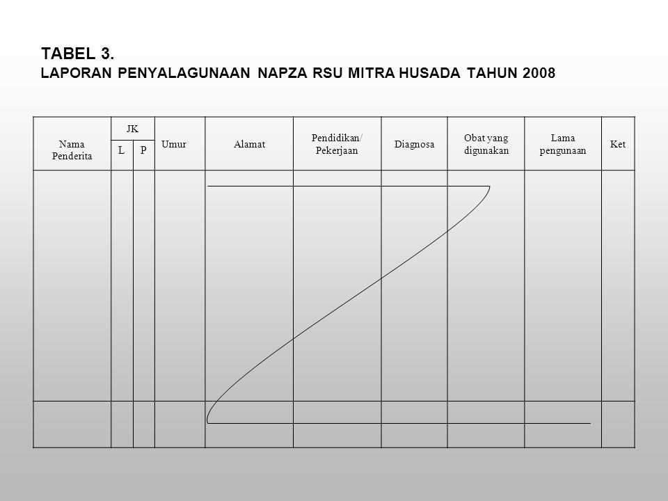 TABEL 3. LAPORAN PENYALAGUNAAN NAPZA RSU MITRA HUSADA TAHUN 2008