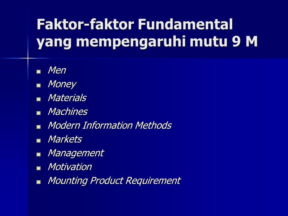 Faktor-faktor Fundamental yang mempengaruhi mutu 9 M