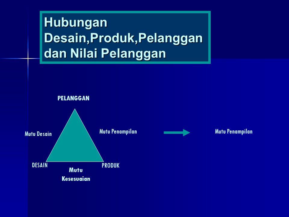 Hubungan Desain,Produk,Pelanggan dan Nilai Pelanggan