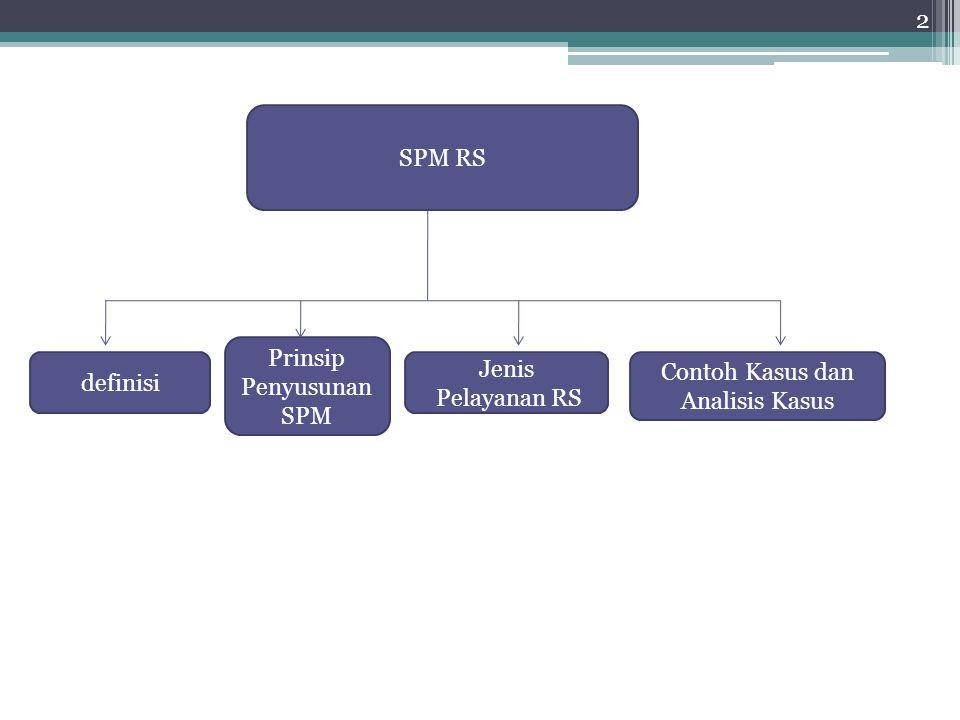 Prinsip Penyusunan SPM