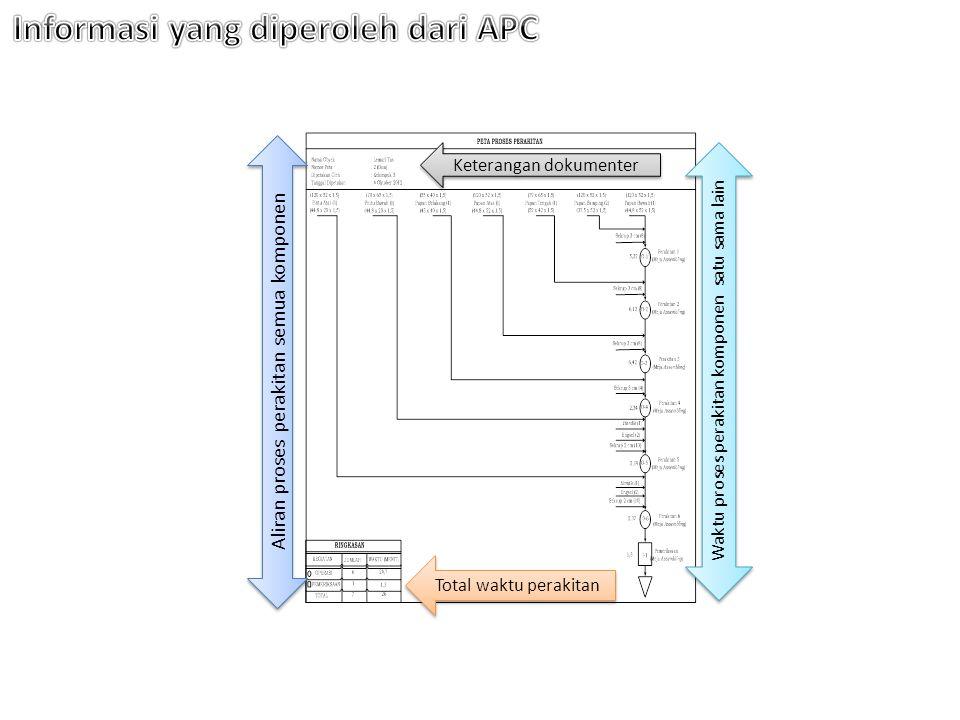 Informasi yang diperoleh dari APC