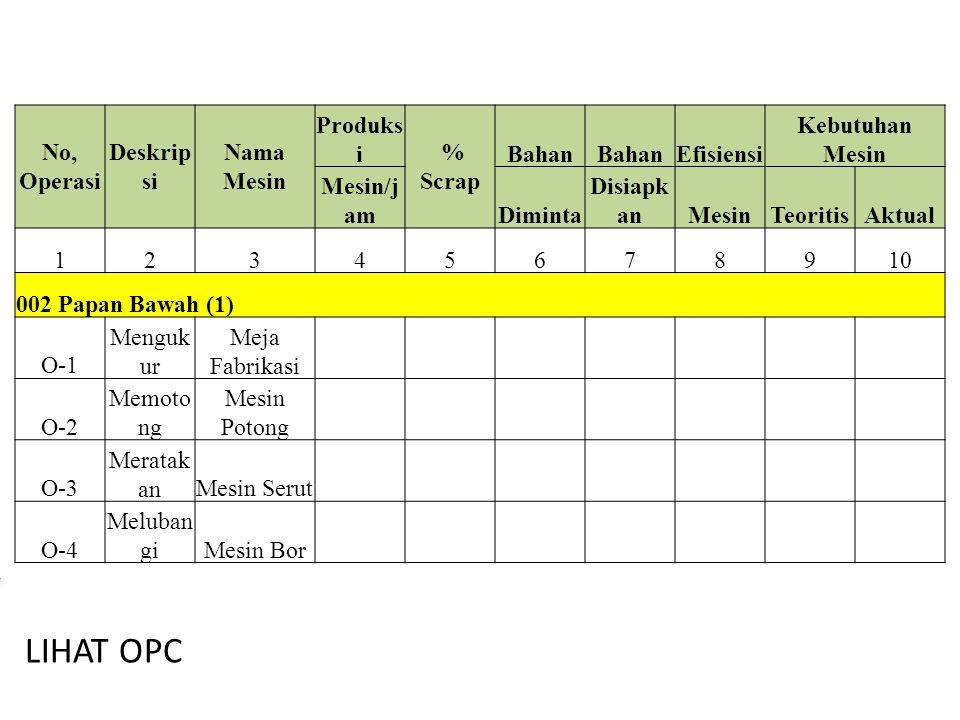 LIHAT OPC No, Operasi Deskripsi Nama Mesin Produksi % Scrap Bahan