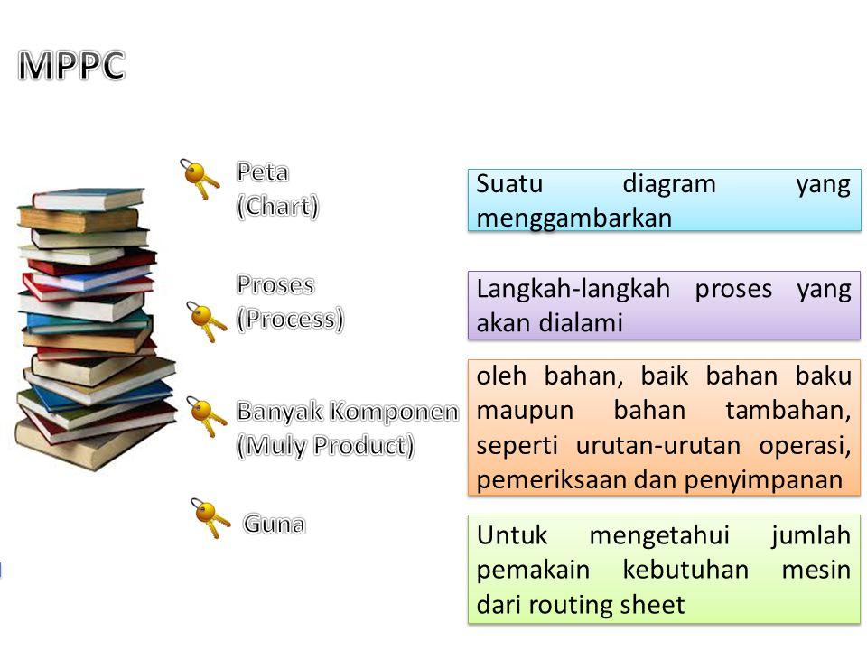 MPPC Peta (Chart) Suatu diagram yang menggambarkan Proses