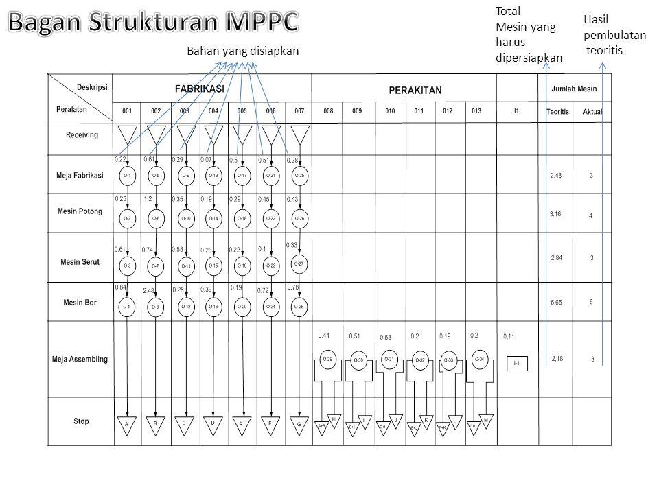 Bagan Strukturan MPPC Total Mesin yang harus dipersiapkan Hasil