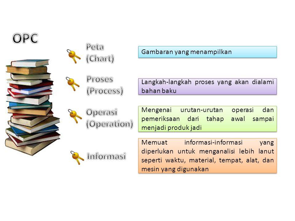 OPC Peta (Chart) Proses (Process) Operasi (Operation) Informasi