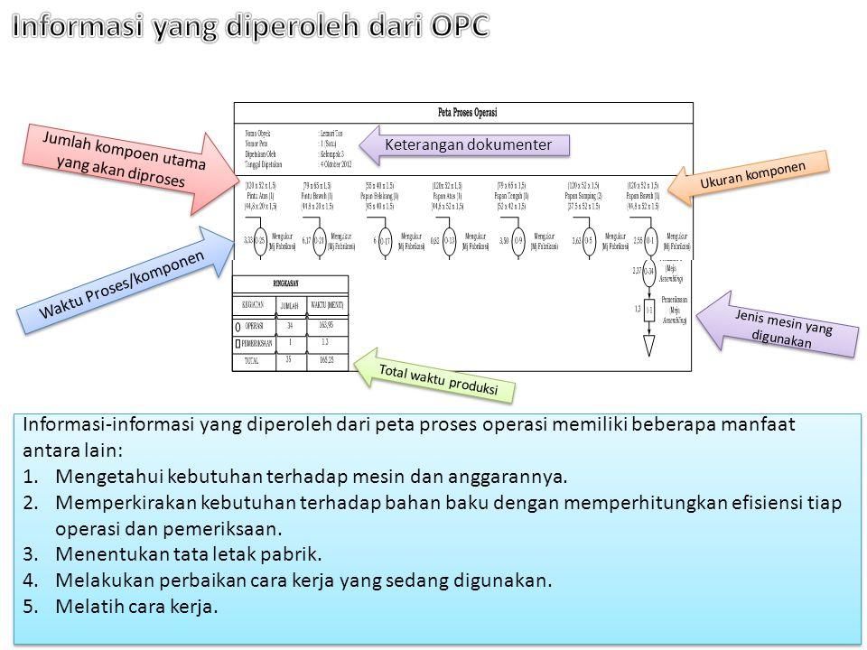 Informasi yang diperoleh dari OPC