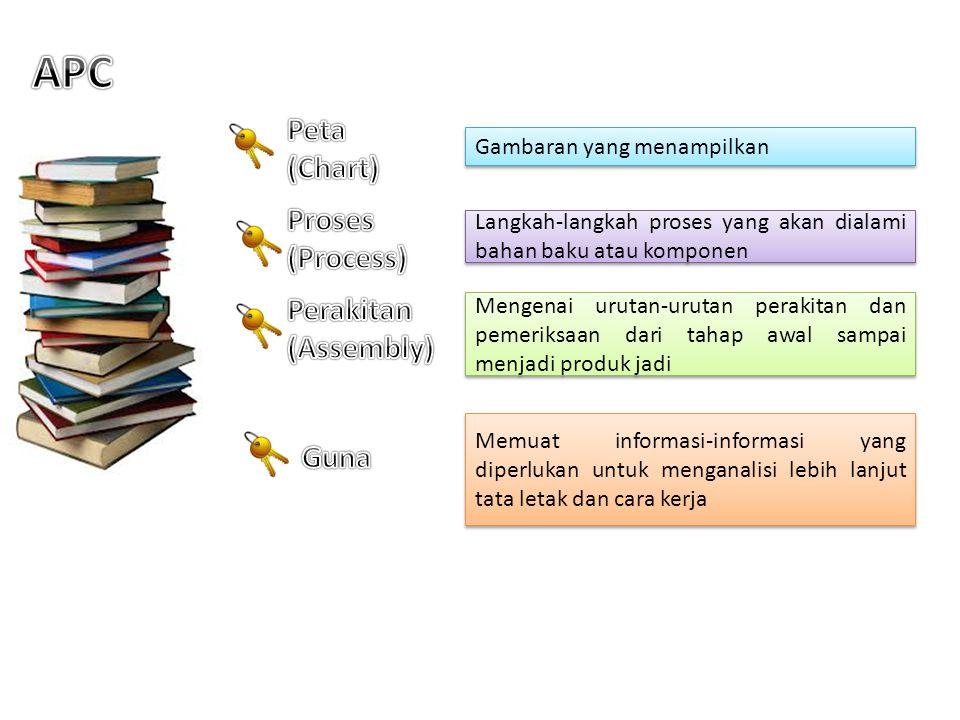APC Peta (Chart) Proses (Process) Perakitan (Assembly) Guna
