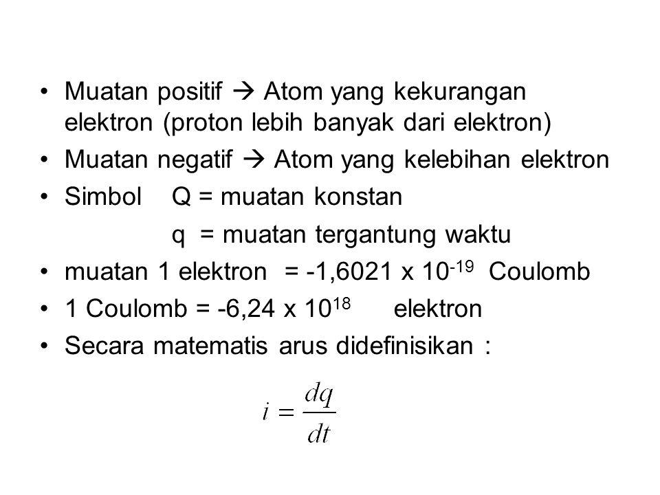Muatan positif  Atom yang kekurangan elektron (proton lebih banyak dari elektron)